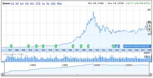 Miscrosoft Stock Chart