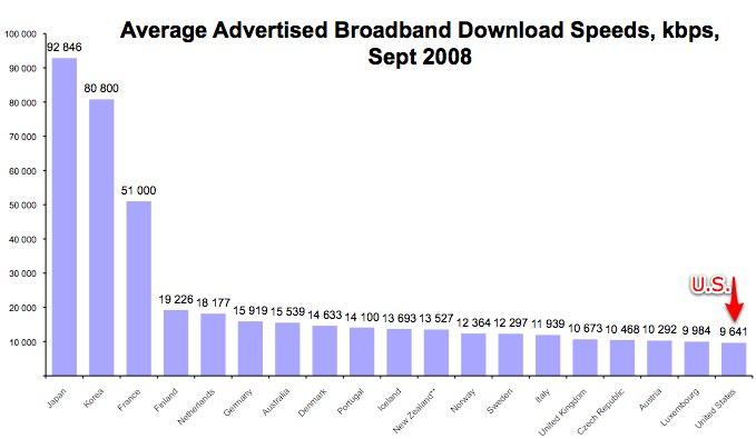 OECD Advertised Broadband Speeds