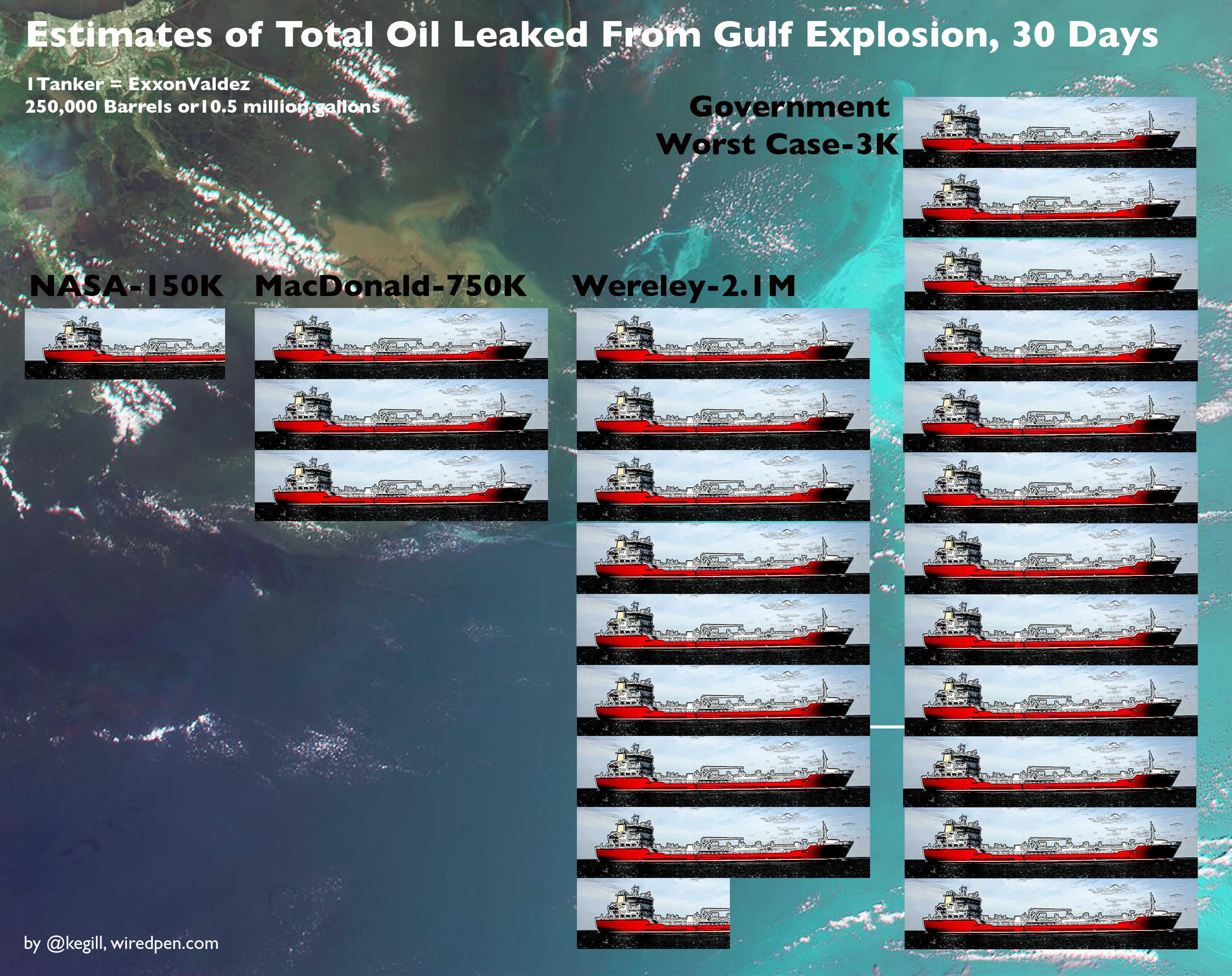 Estimates of Total Oil Leaked From Gulf Explosion, 30 Days