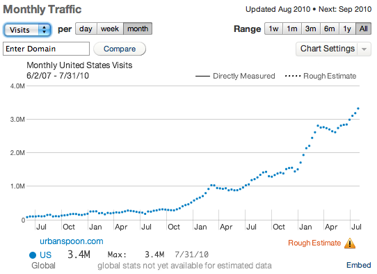 urbanspoon : Monthly Traffic, Visits : Quantcast Data