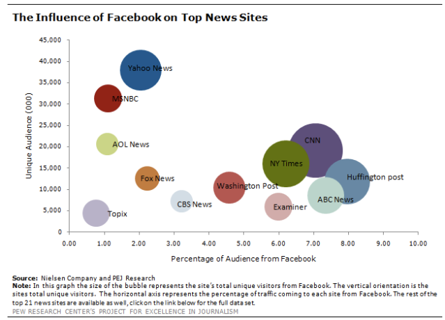 Pew : Facebook Referrals To News Sites