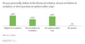 gallup poll evolution
