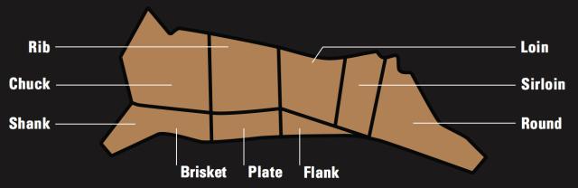 Cuts of Beef : Chart